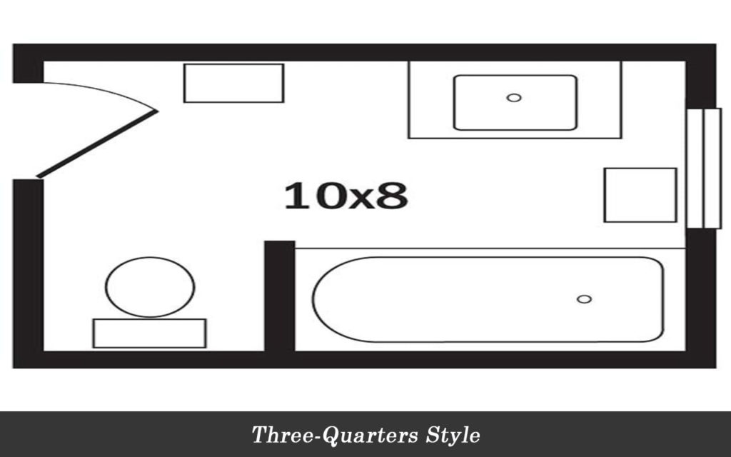 Three quarters style layout