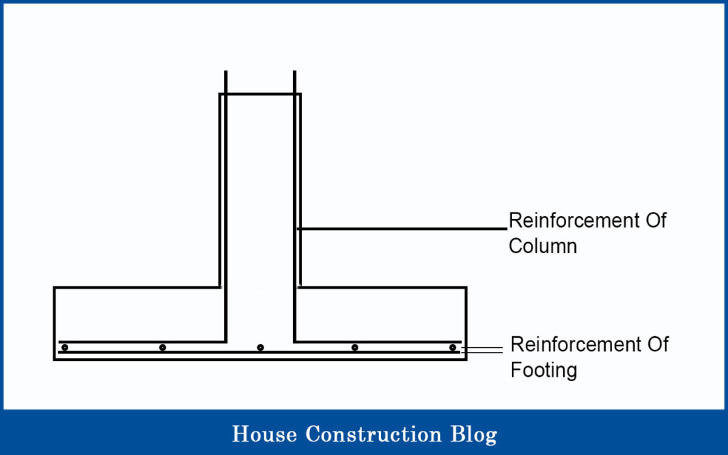 Reinforced concrete for columns and footings