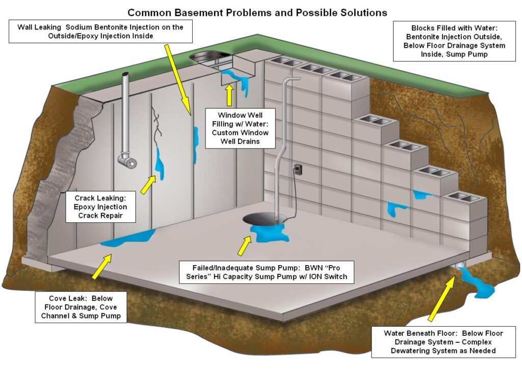 why need foundation waterproofing